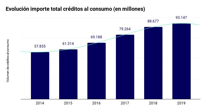 Evolución del importe total de créditos al consumo.